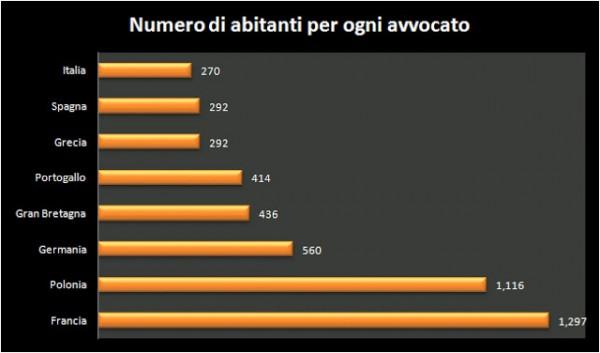 Statistica abitanti/avvocati
